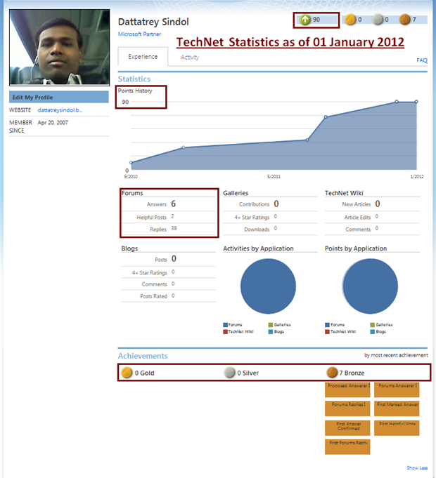 MSDN Forum Statistics as of 01 January 2012