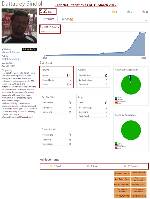 MSDN Forum Statistics as of 31 March 2012
