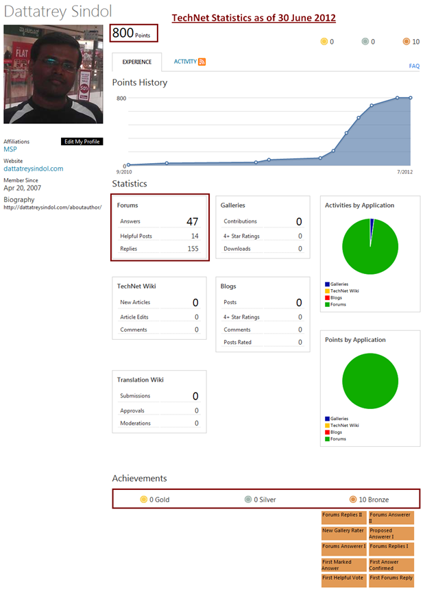 MSDN Forum Statistics as of 30 June 2012