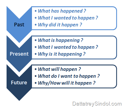 Why BI - Past-Present-Future
